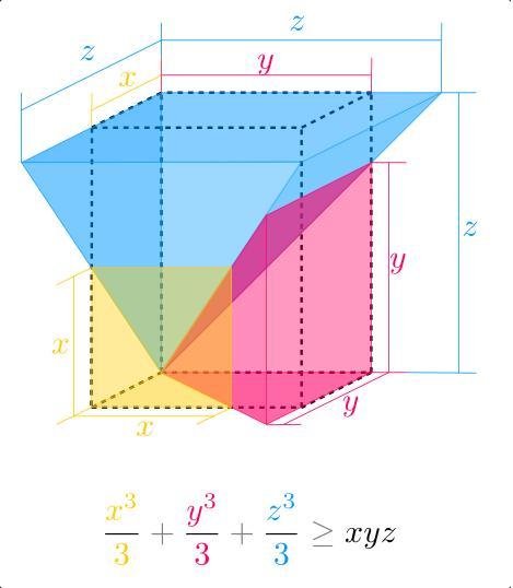 Неравенство между средно геометрично и средно степенно за n=3